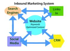 Inbound marketing involves creating and providing valuable content for your customers. Inbound Marketing, Engineering, Content, Tools, Instruments, Technology