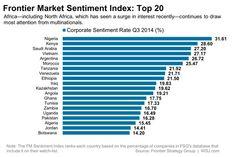 Frontier Market Sentiment Index Top 20
