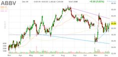 ABBV AbbVie Inc. daily Stock Chart