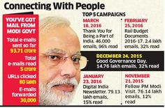 Modi government's popularity growing: 94-cr emails sent by Centre to citizens have rising readership - The Economic Times on Mobile
