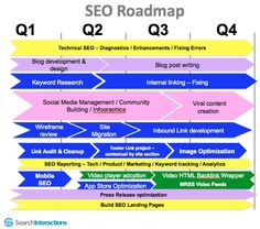 seo plan template How to Create an SEO Roadmap - SEO Consultant - Shimon Sandler Marketing Strategy Template, Online Marketing Strategies, Business Plan Template Free, Seo Consultant, Competitive Analysis, Business Planning, Internet Marketing, Templates, How To Plan