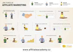 Affiliate Academy | Naučte se efektivně využívat affiliate marketing