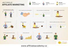 Affiliate Academy | Naučte se efektivně využívat affiliate marketing