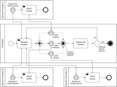 File:Figure11-49-corresponding-collaboration-view-of-above-choreography-complex-gateway-configureation.png