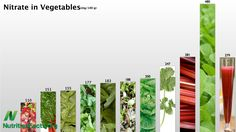 Vegetables rate by nitrate