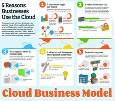 Cloud Business Model