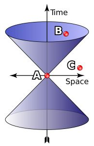 Einstein Space Time diagram