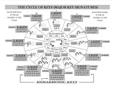 Image result for key of g graphic guitar