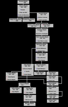 Mayfair Witches Genealogy Family Tree & The Lives of the Mayfair Witches - Deborah Mayfair | Anne Rice ... pezcame.com