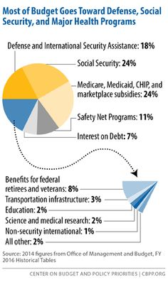 Policy Basics: Where Do Our Federal Tax Dollars Go? — Center on Budget and Policy Priorities