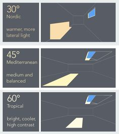 A Lighting System That Imitates Daylight, Sun and Sky Included - CityLab