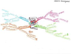"""Luther College Principles of Management students share more Idea Mapping Examples & Mind Mapping Examples. This one is about the book """"Orbiting the Giant Hairball."""""""