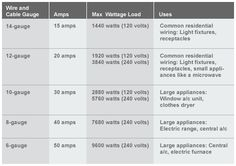Household wiring gauge chart circuit connection diagram the 25 best electric wiring residential images on pinterest rh pinterest co uk spring wire gauge chart stranded wire gauge chart greentooth Choice Image