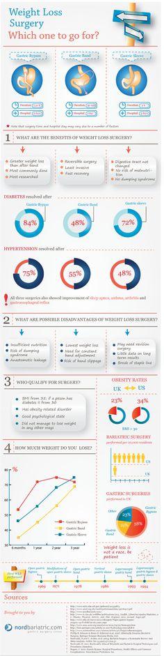 Obesity Surgery Comparison