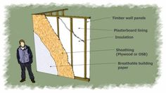 An internal structural skin is nailed directly to the vertical timber studs that make up the shed's frame work (and carry the roof loads) which is known as sheathing.