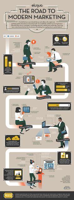 #Infographie : la route vers le #marketing moderne