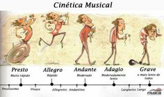 A Hilarious Explanation of Musical Tempos Music Jokes, Music Humor, Funny Music, Music Lessons For Kids, Piano Lessons, Tempo Music, Music Bulletin Boards, Piano Teaching, Music Activities