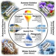 the four temperaments and the elements - spring is generally thought of as sanguine, here choleric is associated with summer (elsewhere with autumn), phlegmatic with winter (elsewhere with summer) and melancholic with fall (elsewhere with winter)
