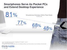 Cómo redactar títulos para que funcionen en búsquedas móviles ya que 77% de los usuarios buscan contenido en smartphones