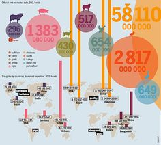 The way we produce and consume meat and dairy needs a radical rethink. This publication of the Heinrich-Böll-Stiftung aims to catalyse the debate over the need for better, safer and more sustainable food and farming and advocates clear individual and political solutions.  Download the the Meat Atlas 2014 in PDF or order a printed copy free of charge here http://www.boell.de/en/2014/01/07/meat-atlas