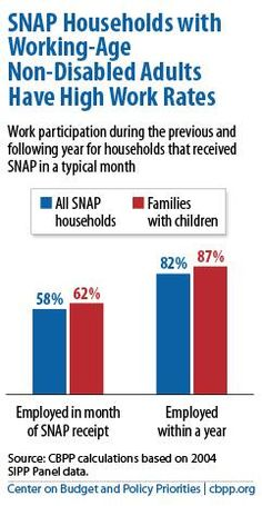 Fact check: SNAP Households with working-age, able-bodied adults have high work rates. #SNAP #food