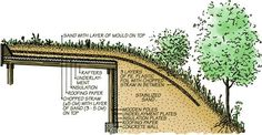 living roof construction | our 20 years of experience in building semi underground constructions