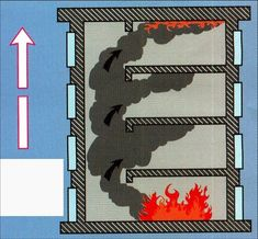 1000 images about s curit incendie on pinterest propagation coupe and heat transfer - Coup de chaleur wikipedia ...
