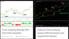 forex scalping strategy that works Forex Trading Strategies, How To Make Money, Learning, Easy, Studying, Teaching, Education