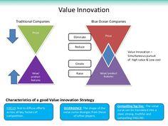 facebook and blue ocean strategy - Buscar con Google