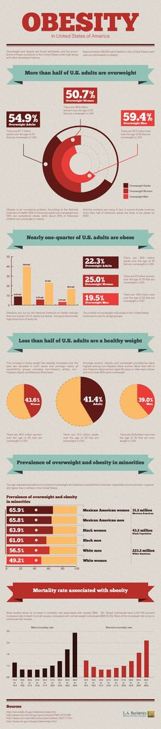 Obesity in America (Infographic)