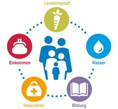 Die 5 Elemente unseres Entwicklungsansatzes für EZA in Äthiopien Interview Advice, Message Quotes, Healthy Shopping, Healthy Food Delivery, Bedtime Snacks, Cleanse Recipes, Weight Loss Snacks, Health Logo, Healthy Snacks For Kids