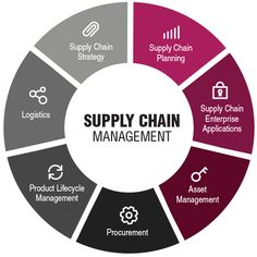 Supply chain management template excel useful to manage the inventories, purchasing, the stocks management. Supply Chain Management, Asset Management, Business Management, Business Planning, Operations Management, Business Ideas, Supply Chain Strategy, Supply Chain Logistics, Warehouse Management