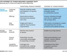 How the Internet of Things Changes Business Models