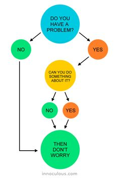 Got a problem? A flowchart. Don't Worry Quotes, Worry Wart, It Will Be Ok Quotes, Problem Quotes, Dont Trust People, Mental Health Art, Why Worry, Everything Will Be Ok, Best Positive Quotes