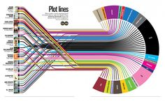 Interactive infographic -- PLOT LINES charts the themes of this year's bestsellers. I like very much the design.