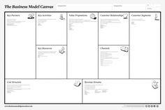 Canvas pour concevoir/adapter des modèles économiques.