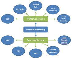 Internet marketing secara umum terbagi menjadi 2 bagian yaitu traffic generation dan source of income. http://emhidayat.com/internet-marketing/