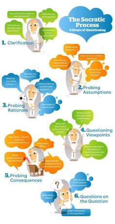 The socratic questioning process as an infographic - PracTutor Community