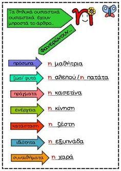 Το βιβλιαράκι των θηλυκών ουσιαστικών (έγχρωμο) Greek Language, First Grade Activities, Special Education, Grammar, Teacher, Letters, Learning, School, Kids