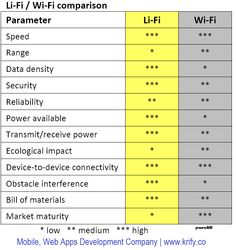 Wi-Fi vs Li-Fi vs Wi-Fi HaLow: Li-Fi for iPhone: The ultimate definition of Li-Fi. Li-Fi claims to be 100 times faster than standard Wi-Fi. ... Light Fidelity or Li-Fi is a Visible Light Communications (VLC) system running wireless communications travelling at very high speeds