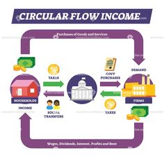 Financial and economical income cycle process. Loop interaction model with household, government and firms. Circular Flow Of Income, What Is Economics, Goods And Services, The Creator, Concept, Let It Be, Thoughts, Illustration, Flowchart