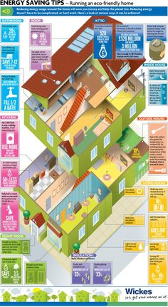 Energy Saving Tips Infographic - This is pretty.  And complicated.  At first.  And then you see that it's just a very attractive infographic that shows you a cross-section of a house, and give you tips in what to do in each section of your house to make it more Eco-friendly.