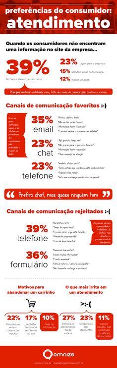 [Infográfico]+Preferências+do+Consumidor-+Atendimento