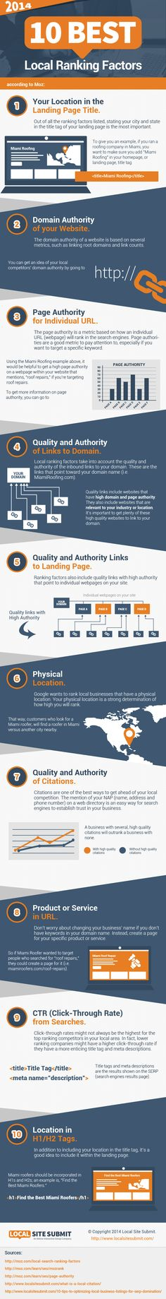 The Top 10 Local Search Ranking Factors from 2014 [INFOGRAPHIC] | Social Media Today http://www.intelisystems.com