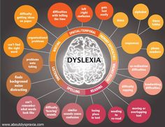 Dyslexia graphic explaining this language processing disorder that can hinder reading, writing, spelling and sometimes even speaking.