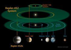 Ver más grande.  | Este tamaño y escala del sistema Kepler-452 en comparación junto con el sistema Kepler-186 y el sistema solar.  Kepler-186 es un sistema solar en miniatura que se ajuste por completo dentro de la órbita de Mercurio.  Imagen a través de NASA / JPL-Caltech / R.  Daño