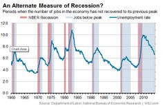 Another way of looking at recessions.