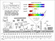 XKCD - Electromagnetic spectrum