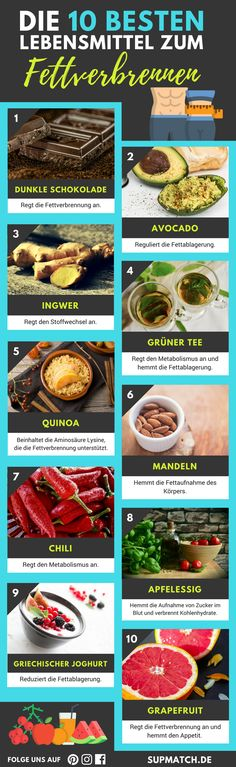 Die 10 besten Lebensmittel zum Fettvebrennen und als Anfänger deine Fitness zu … The 10 best foods for fat burning and as a beginner to increase your fitness. {How to lose weight efficiently Menu Dieta, Fat Loss Diet, Fat Burning Foods, Diet And Nutrition, Healthy Lifestyle, Health Fitness, Fitness Foods, Fitness Workouts, Fitness Tips