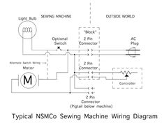 sewing machine wiring diagram explained wiring diagrams rh dmdelectro co diagram of hand sewing machine diagram of sewing machine and label